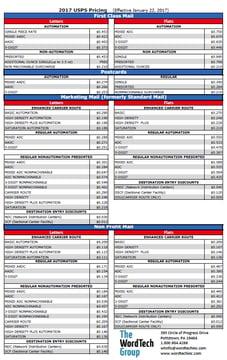 2017-01-24 13_03_26-2015usps-pricing-final.pdf - Adobe Acrobat Reader DC.png
